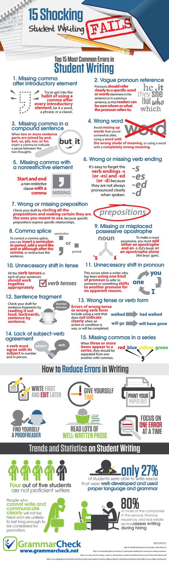 15 shocking student writing fails infographic about writing this could be a fine handout or poster for reminding all students but especially ells still struggling english grammar of the most common writing