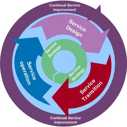 IT Governance (ITIL) | DCIT
