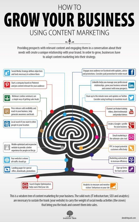 How to Growth Your Business using content marketing- #Infographic. Content marketing is imperative to the success of your business and can really make a big difference in how fast you experience the profit, growth and wealth you deserve.