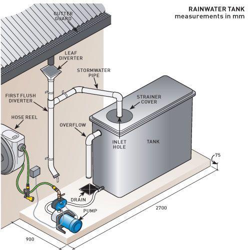 How To Install A Rain Water Tank Australian Handyman Magazine Rain Water Tank Water Tank Rain Barrel