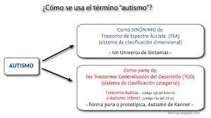 Resultado de imagen para espectro autista