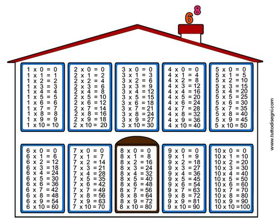 Printables 1-10 Times Tables 1 10 times tables chart school pinterest chart