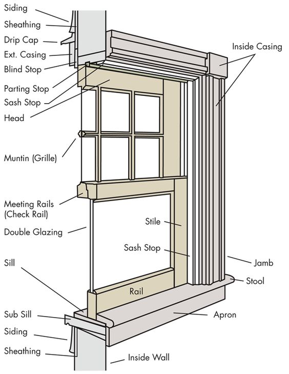 Anatomy Of Palladian Window Google Search Design Basics Pinterest Windows System