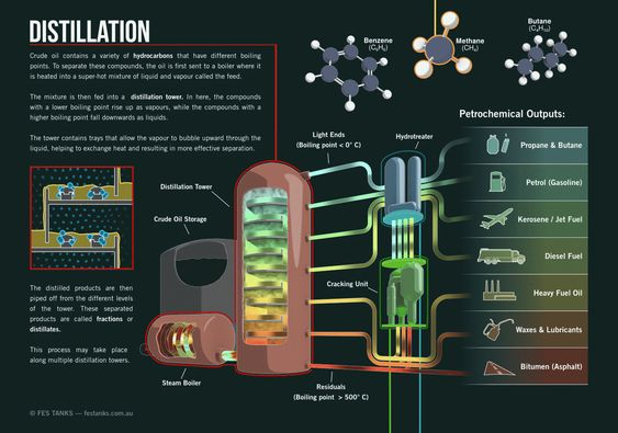 Crude Oil Refining In Australia And Fuel Security Mighty Infographics Crude Oil Fractional Distillation Distillation