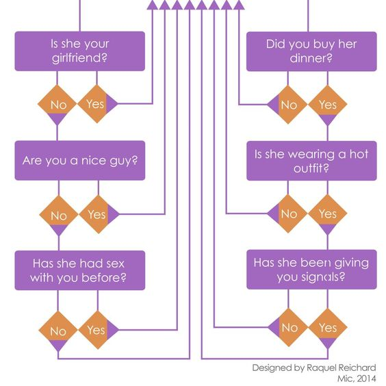 When Does a Woman Owe You Sex? Check This Chart