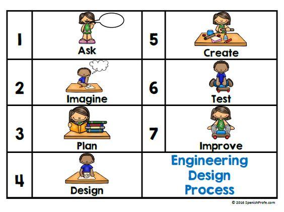 Bilingual Engineering Design Process Posters (Proceso de diseño de ingeniería- bilingue carteles) STEM, STEAM