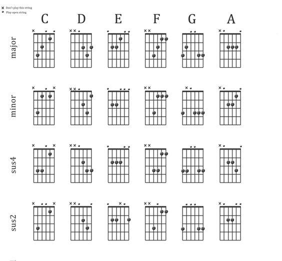 Tenor guitar chords. A hard to find chart. | guitar | Pinterest ...