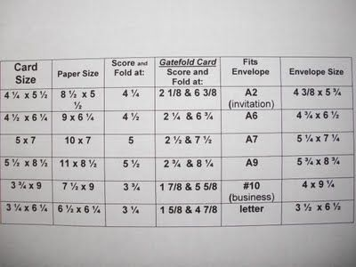 This chart provides you with the finished card size, the paper size you need before folding, where to fold (including GATEFOLD cards), and the envelope size and dimensions. For use with a Score Board.