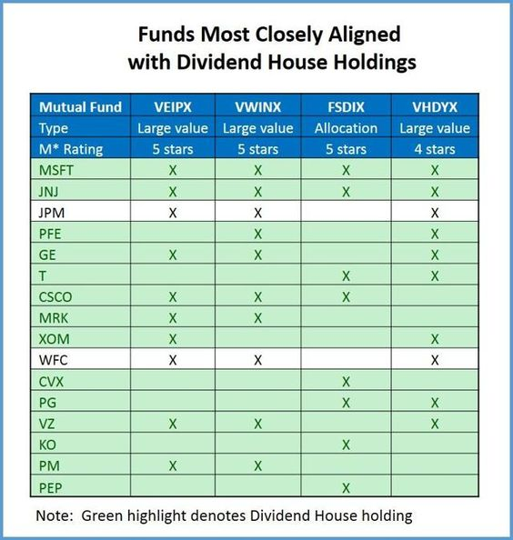 The Most Popular Stocks In Dividend-Focused Mutual Funds Seeking - mutual consensus