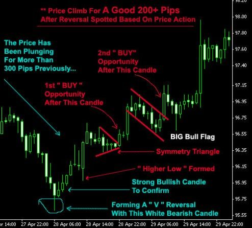 Scalping strategy binary options