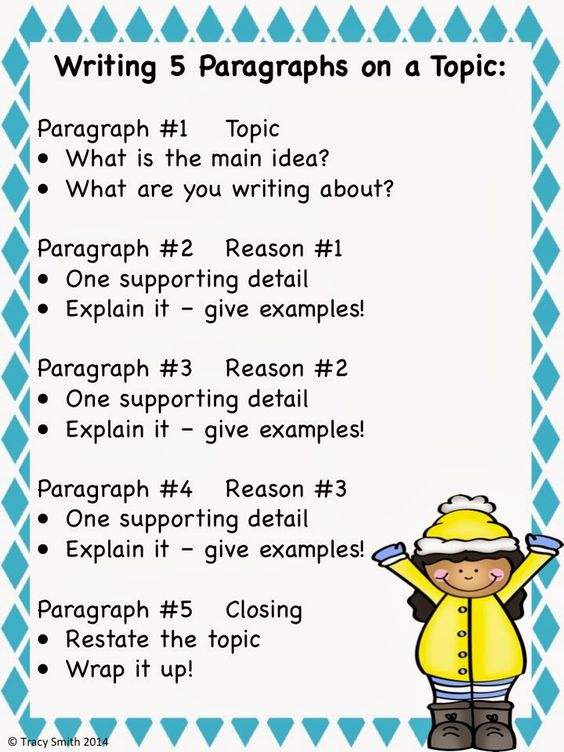 anchor chart for writing a paragraph
