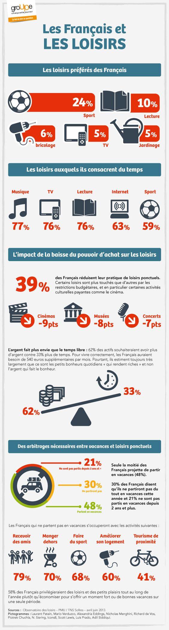 Infographie Groupe Chèque Déjeuner « Les Français et les loisirs »: