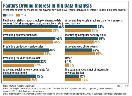 Roundup Of Analytics, Big Data \ Business Intelligence Forecasts - financial data analysis