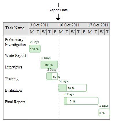 Pareto Chart Continuous Process Improvement8020 Rule - example of project proposal used