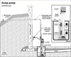 How To Install A Sump Pit And Pump Pinterest Sump And Pump
