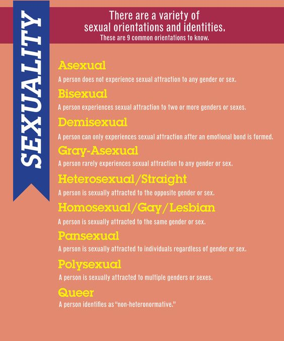 List of sexual orientation