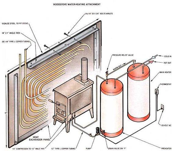 Build a woodstove water heating attachment do it for Best central heating system