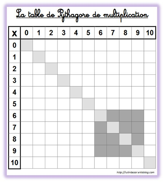 Tableau table de multiplication imprimer vierge ecole for Table de multiplication de 7 8 9