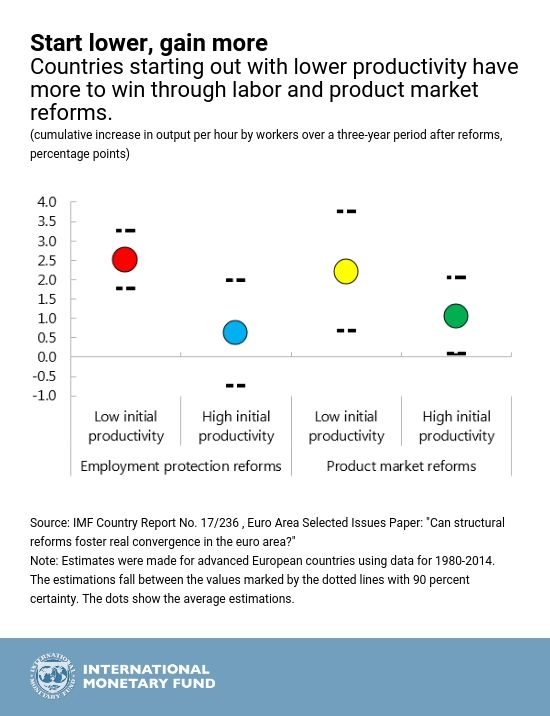 Structural Reforms Give Biggest Help To Lagging Countries With Images Reform Country Global Economy