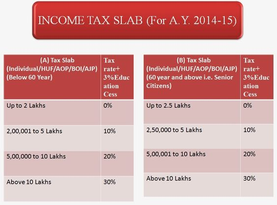 Income Tax Slab Rates for Assessment Year 2016-17\/ Financial Year - income assessment form
