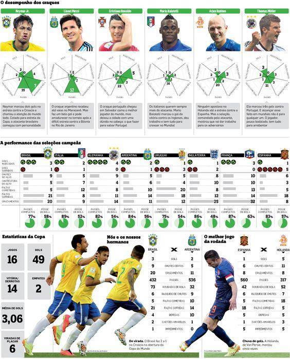 Principais números da primeira rodada da Copa - Infográficos