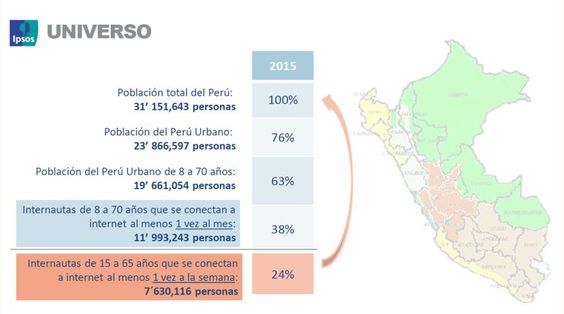 Estudio 'Mundo Digital: Uso de dispositivos tecnológicos' de Ipsos Perú