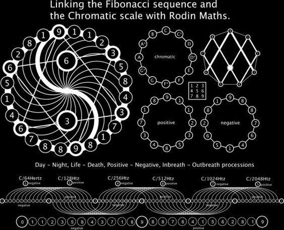 Fibonacci and Rodin Maths
