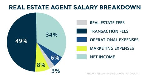 How Much Do Real Estate Agents Make In Toronto Real Estate Agent Real Estate Real Estate Marketing