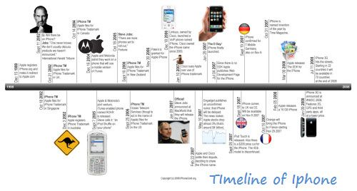 SS 10 u2013 Example Timelines Social Studies with Ms Atkins Steve - timeline examples