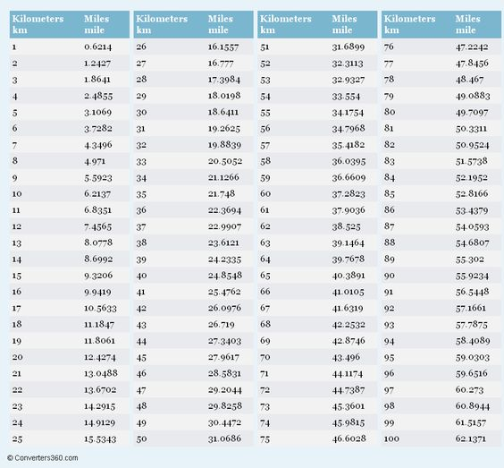 Kilometers To Miles Printable Conversion Chart For Length