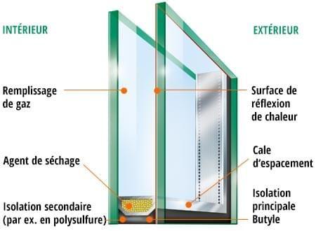 Explication et schème du verre isolant