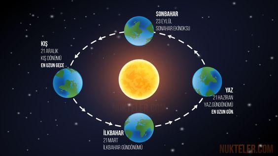 21 Aralık Önemli Gündem Başlıkları ve Olaylar - En uzun gece (Şeb-i yelda) - Kış gündönümü (Kuzey yarımkürede) 21 Aralık ; Coğrafi olarak Kuzey Yarım Küre için gün dönümü (kış solstisi), Güney Yarım Küre için ise yaz solstisi (gün dönümü)dir. - Gündönümü Fırtınası