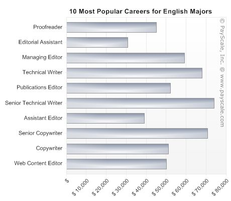 Best majors for writers