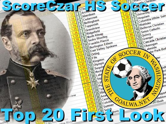 First Look: ScoreCzar High School Top 20′s for April14