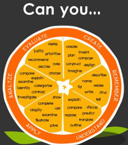 "oh...Bloom's taxonomy....how you follow me. ;)  What a cool poster...much better than the boring white ""frequently used words"" charts I've seen in most classrooms.  Very cool."