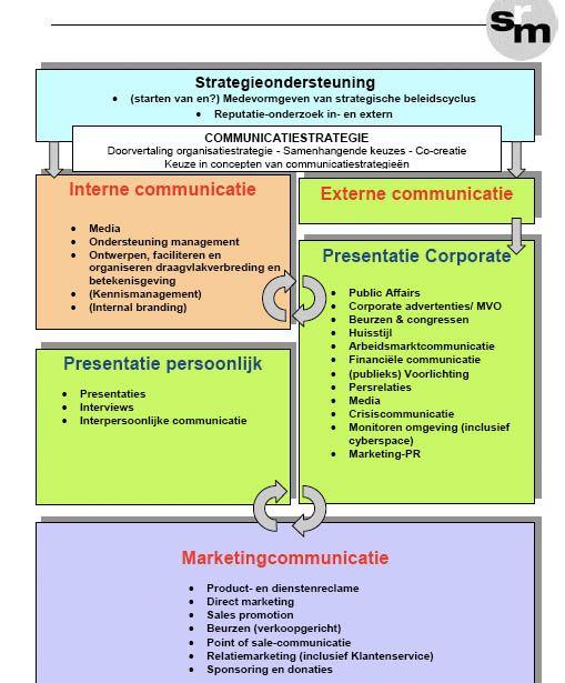 communicatie strategie/afdeling