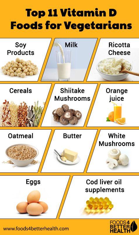 Vitamin D Foods For Vegetarians 11 Foods For Better Health In 2020 Vitamin D Foods Vitamin D Rich Food Food