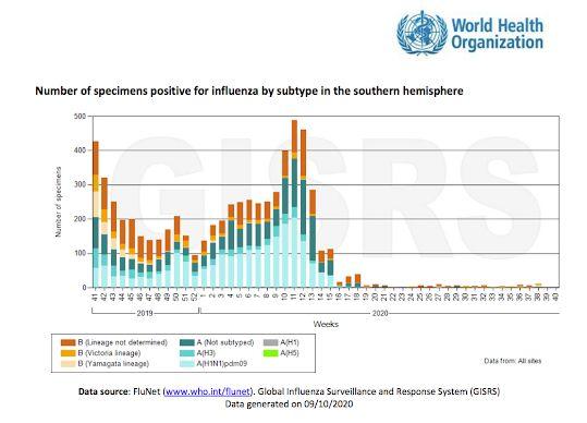 Waarom is de griep dit jaar verdwenen?: Antiscientism - LiveJournal