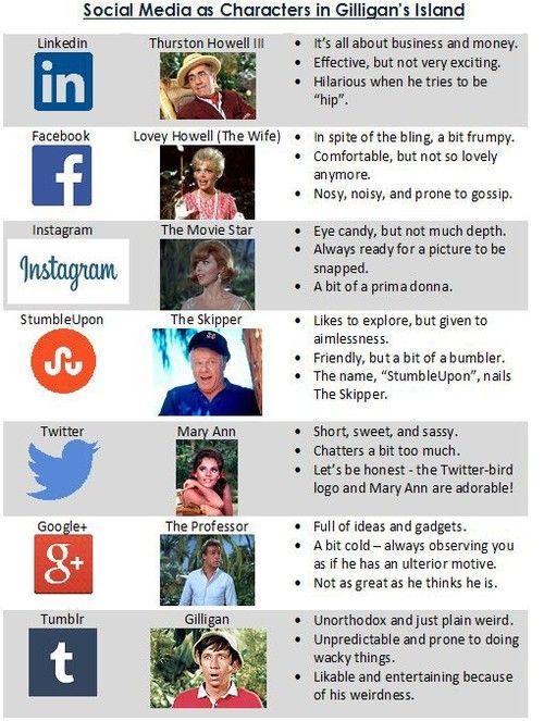 kek. Social Media & Gilligan's Island