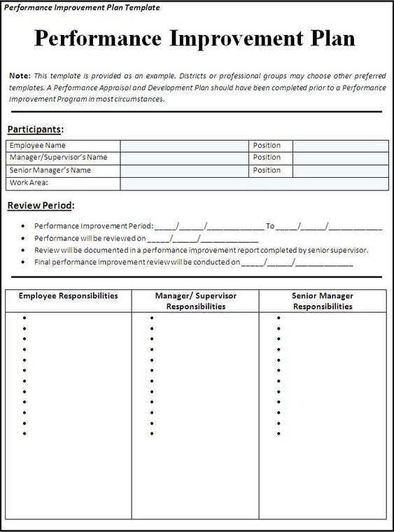 Performance Improvement Plan Template – Template for Performance Improvement Plan