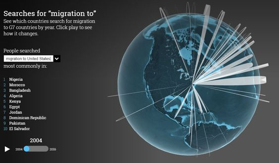 Migration to…