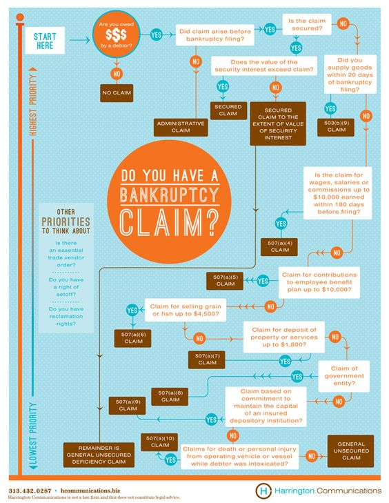 Bankruptcy Flow Chart - Created by Harrington Communications http ...