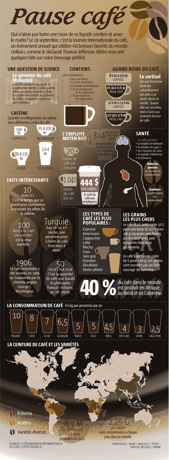 Journée internationale du #café, le 29 septembre 2014. Infographie sur quelques faits et bienfaits d'une des boissons les plus consommées au Monde