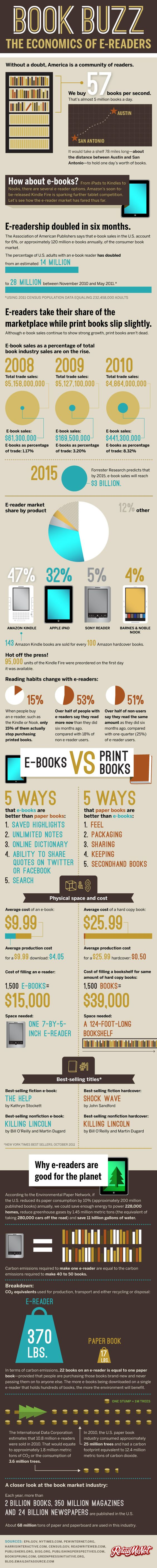 Infographic From Retailmenot Showing The Trends In Ebooks And Print Book  Markets