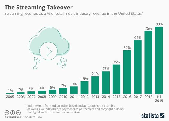The Streaming Takeover Streaming Music Streaming Music Industry