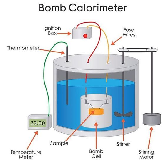 I never knew this is how calories are calculated!  Food is placed in a sealed container surrounded by water -- an apparatus known as a bomb calorimeter. The food is completely burned and the resulting rise in water temperature is measured. More info @  http://www.scientificamerican.com/article/how-do-food-manufacturers/  Important to remember a calorie is a unit that is used to measure energy.  #3DD16 #ND16 #ProductDesign #MakeMacrosEasy #calories #science