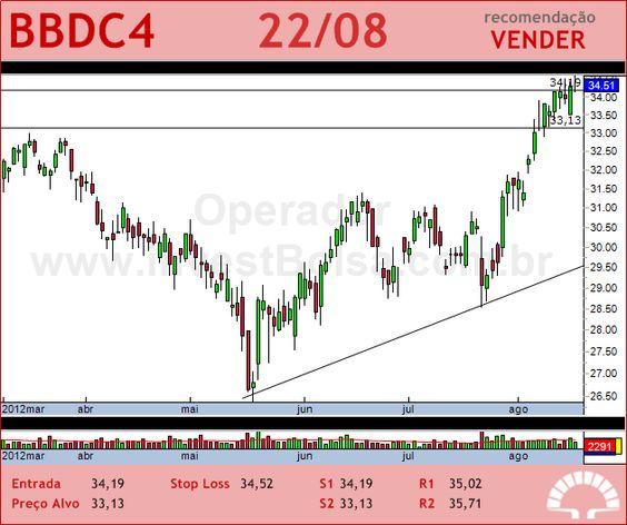 BRADESCO - BBDC4 - 22/08/2012 #BBDC4 #analises #bovespa