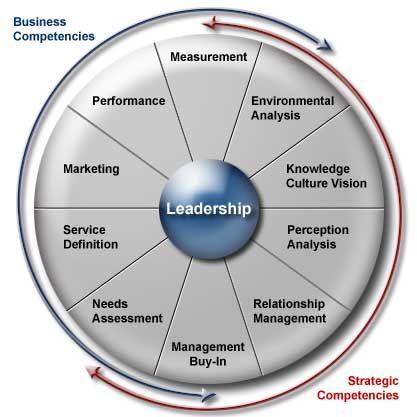 Collaboration wheel