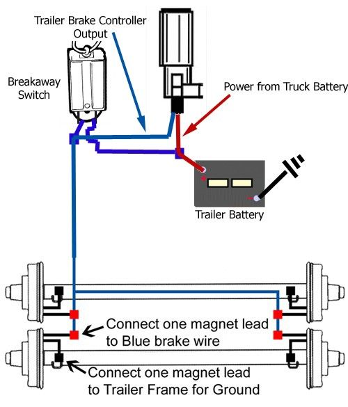 Breakaway Switch Diagram For Installation On A Dump Trailer With Trailer Mounted 12 Volt Battery Etrailer Com Dump Trailers Trailer Wire