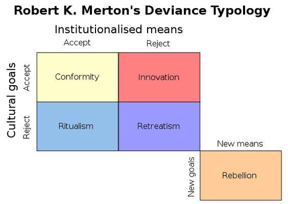 Robert K. Merton's Social Strain Theory